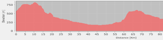 Elevation profile as graph